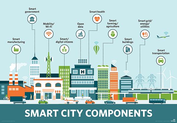IoT in Smart Cities